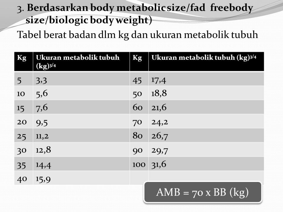 1.Cara menghitung BBI ( Berat Badan Ideal ) : Dian dengan dengan tinggi badan 160 cm dengan berat badan 57 kg.