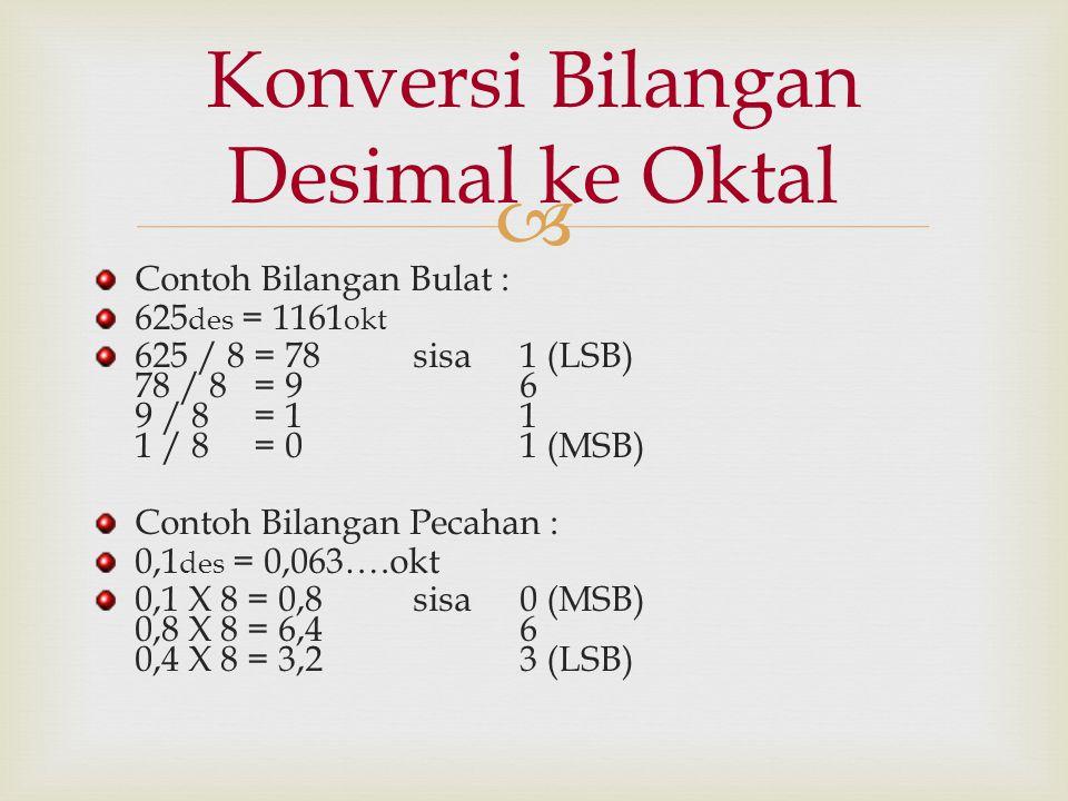  Contoh Bilangan Bulat : 625 des = 1161 okt 625 / 8 = 78 sisa1 (LSB) 78 / 8 = 9 6 9 / 8 = 1 1 1 / 8 = 0 1 (MSB) Contoh Bilangan Pecahan : 0,1 des = 0