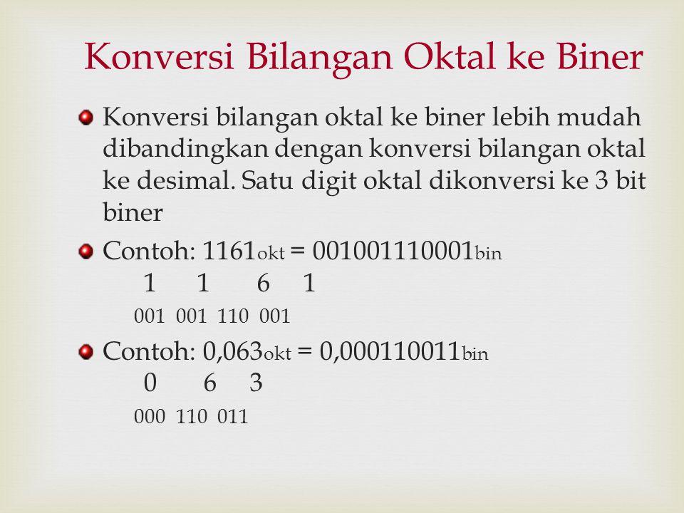 Konversi Bilangan Oktal ke Biner Konversi bilangan oktal ke biner lebih mudah dibandingkan dengan konversi bilangan oktal ke desimal. Satu digit oktal