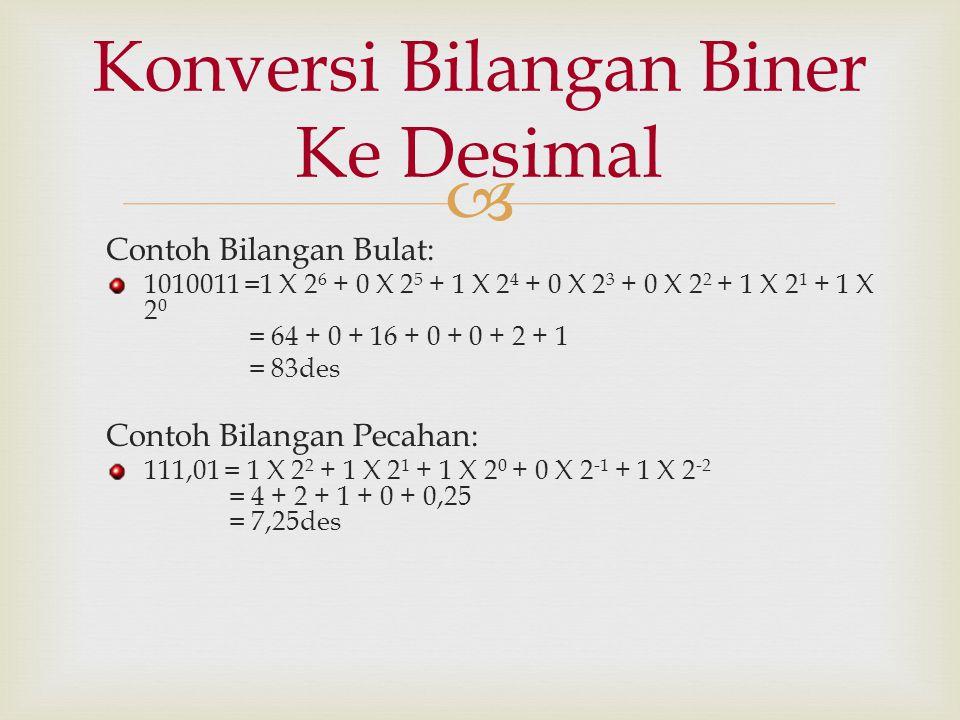  Contoh Bilangan Bulat: 1010011 =1 X 2 6 + 0 X 2 5 + 1 X 2 4 + 0 X 2 3 + 0 X 2 2 + 1 X 2 1 + 1 X 2 0 = 64 + 0 + 16 + 0 + 0 + 2 + 1 = 83des Contoh Bil