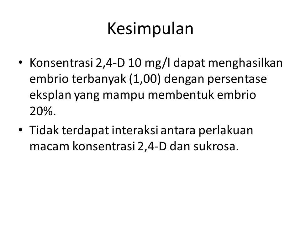 Kesimpulan Konsentrasi 2,4-D 10 mg/l dapat menghasilkan embrio terbanyak (1,00) dengan persentase eksplan yang mampu membentuk embrio 20%. Tidak terda