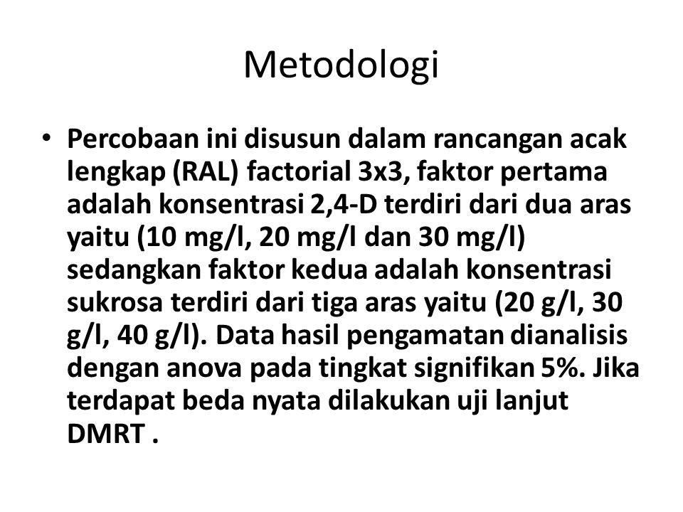 Metodologi Percobaan ini disusun dalam rancangan acak lengkap (RAL) factorial 3x3, faktor pertama adalah konsentrasi 2,4-D terdiri dari dua aras yaitu
