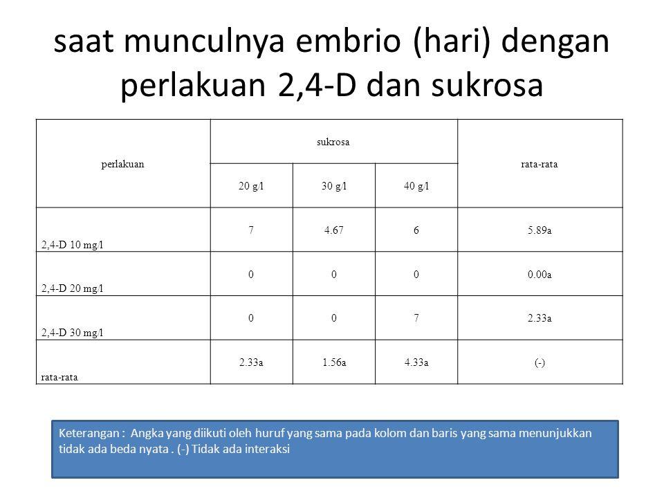 saat munculnya embrio (hari) dengan perlakuan 2,4-D dan sukrosa perlakuan sukrosa rata-rata 20 g/l30 g/l40 g/l 2,4-D 10 mg/l 74.6765.89a 2,4-D 20 mg/l