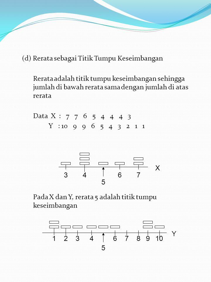 (d) Rerata sebagai Titik Tumpu Keseimbangan Rerata adalah titik tumpu keseimbangan sehingga jumlah di bawah rerata sama dengan jumlah di atas rerata Data X : 7 7 6 5 4 4 4 3 Y : 10 9 9 6 5 4 3 2 1 1 Pada X dan Y, rerata 5 adalah titik tumpu keseimbangan 3467 5 X 1234 5 678910 Y