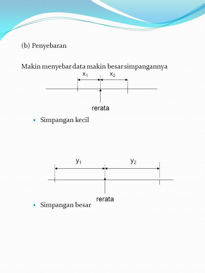 (b) Penyebaran Makin menyebar data makin besar simpangannya Simpangan kecil Simpangan besar x1x1 x2x2 rerata y1y1 y2y2