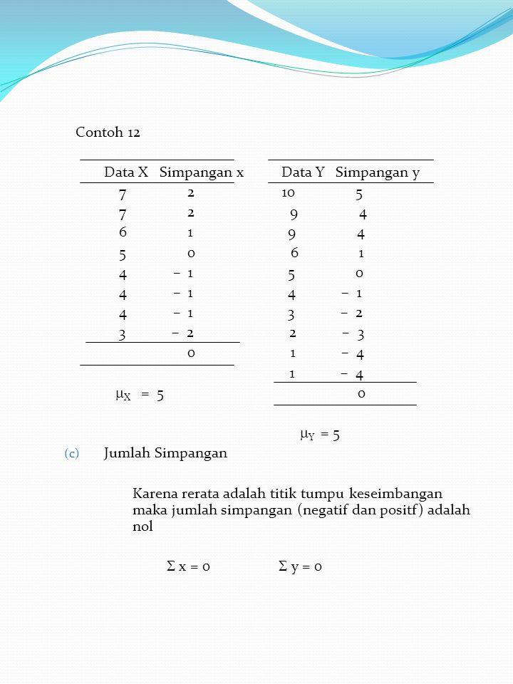 Contoh 12 Data X Simpangan x Data Y Simpangan y 7 2 10 5 7 2 9 4 6 1 9 4 5 0 6 1 4 – 1 5 0 4 – 1 4 – 1 4 – 1 3 – 2 3 – 2 2 – 3 0 1 – 4 1 – 4  X = 5 0  Y = 5 (c) Jumlah Simpangan Karena rerata adalah titik tumpu keseimbangan maka jumlah simpangan (negatif dan positf) adalah nol  x = 0  y = 0