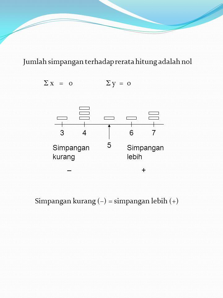 Jumlah simpangan terhadap rerata hitung adalah nol  x = 0  y = 0 Simpangan kurang (–) = simpangan lebih (+) 34 5 67 Simpangan kurang – Simpangan lebih +