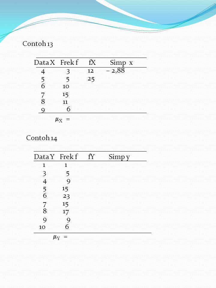 Contoh 13 Data X Frek f fX Simp x 4 3 12 – 2,88 5 5 25 6 10 7 15 8 11 9 6  X = Contoh 14 Data Y Frek f fY Simp y 1 1 3 5 4 9 5 15 6 23 7 15 8 17 9 9 10 6  Y =