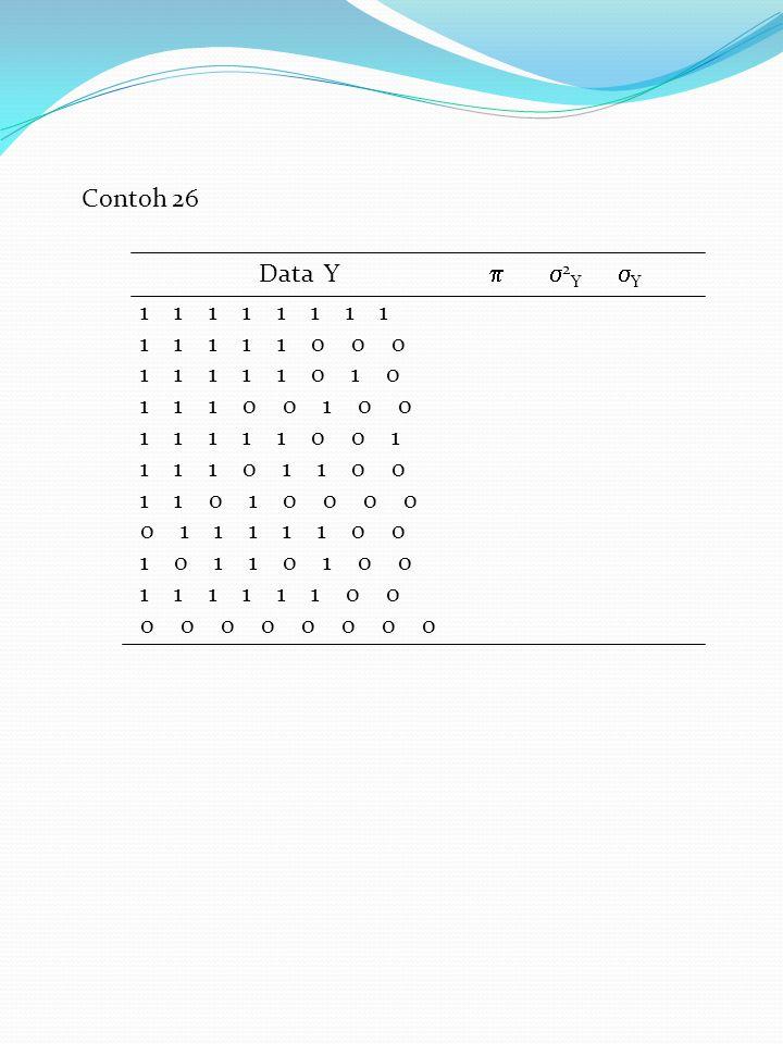 Contoh 26 Data Y   2 Y  Y 1 1 1 1 1 1 1 1 1 1 1 1 1 0 0 0 1 1 1 1 1 0 1 0 1 1 1 0 0 1 0 0 1 1 1 1 1 0 0 1 1 1 1 0 1 1 0 0 1 1 0 1 0 0 0 0 0 1 1 1 1 1 0 0 1 0 1 1 0 1 0 0 1 1 1 1 1 1 0 0 0 0 0 0 0 0 0 0