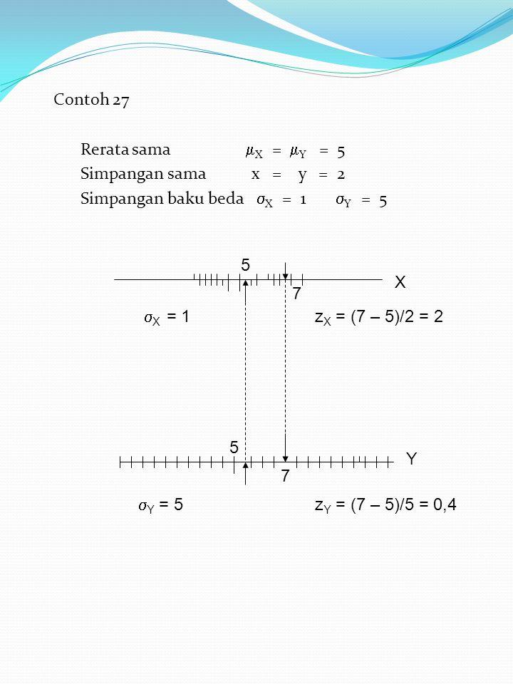 Contoh 27 Rerata sama  X =  Y = 5 Simpangan sama x = y = 2 Simpangan baku beda  X = 1  Y = 5 5 7 5 7  X = 1 z X = (7 – 5)/2 = 2  Y = 5 z Y = (7 – 5)/5 = 0,4 X Y