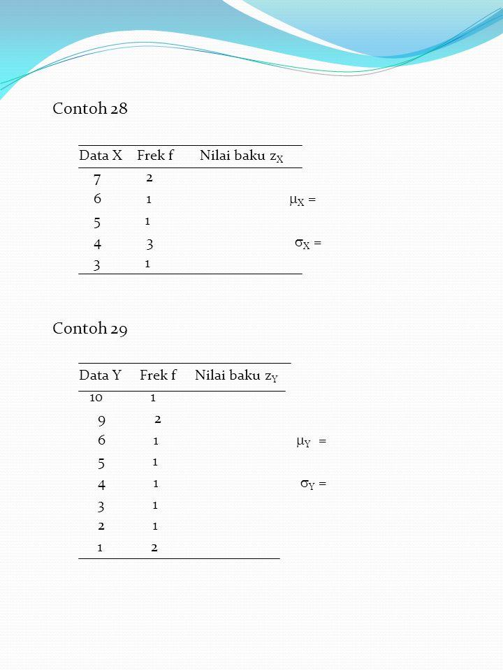 Contoh 28 Data X Frek f Nilai baku z X 7 2 6 1  X = 5 1 4 3  X = 3 1 Contoh 29 Data Y Frek f Nilai baku z Y 10 1 9 2 6 1  Y = 5 1 4 1  Y = 3 1 2 1 1 2