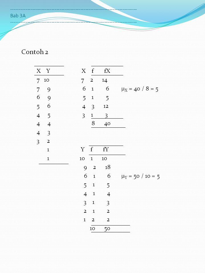 Contoh 30 Data X Frek f Nilai baku z X 4 3 5 5  X = 6 10 6 15  X = 8 11 9 6 Contoh 31 Data Y Frek f Nilai baku z Y 1 1 3 5  Y = 4 9 5 15  Y = 6 23 7 15 8 17 9 9 10 6