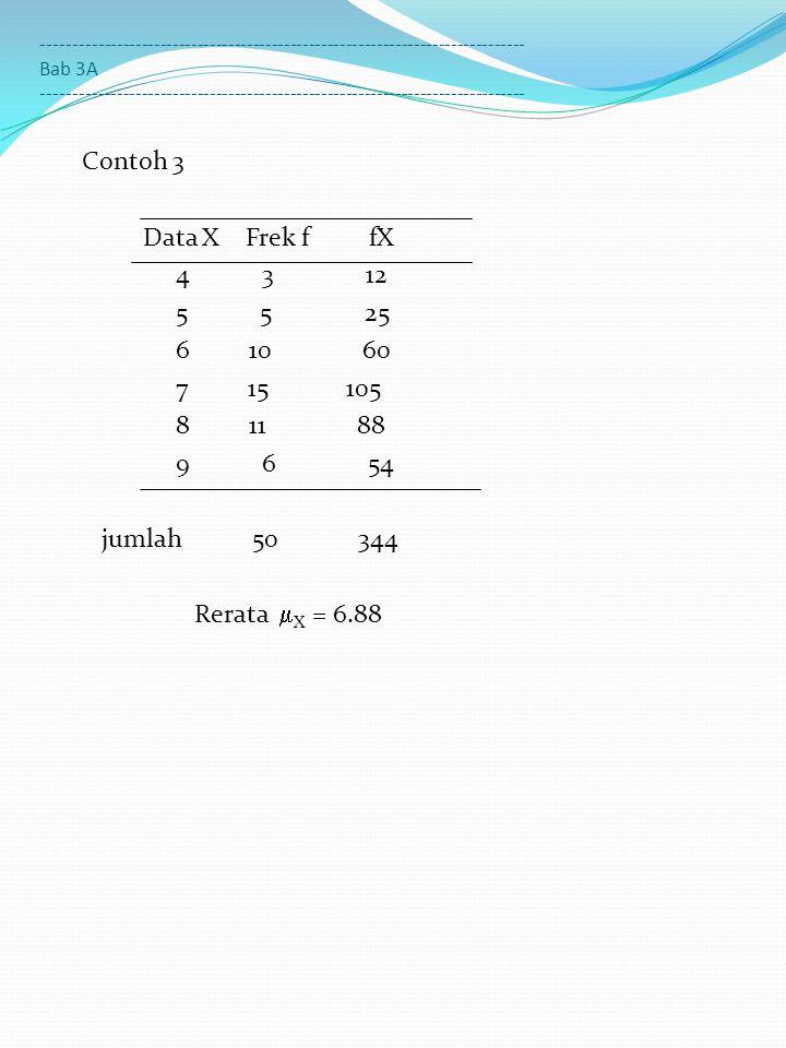 Contoh 4 Data Y Frek f fY 0 0 0 1 1 1 2 0 3 5 4 9 5 15 6 23 7 15 8 17 9 9 10 6 Rerata  Y =