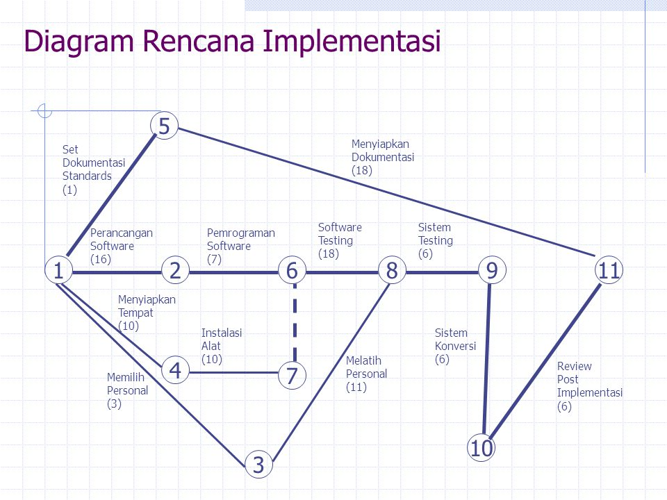 Diagram Rencana Implementasi 12 Perancangan Software (16) Pemrograman Software (7) 6 Software Testing (18) 89 Sistem Testing (6) 5 Set Dokumentasi Sta