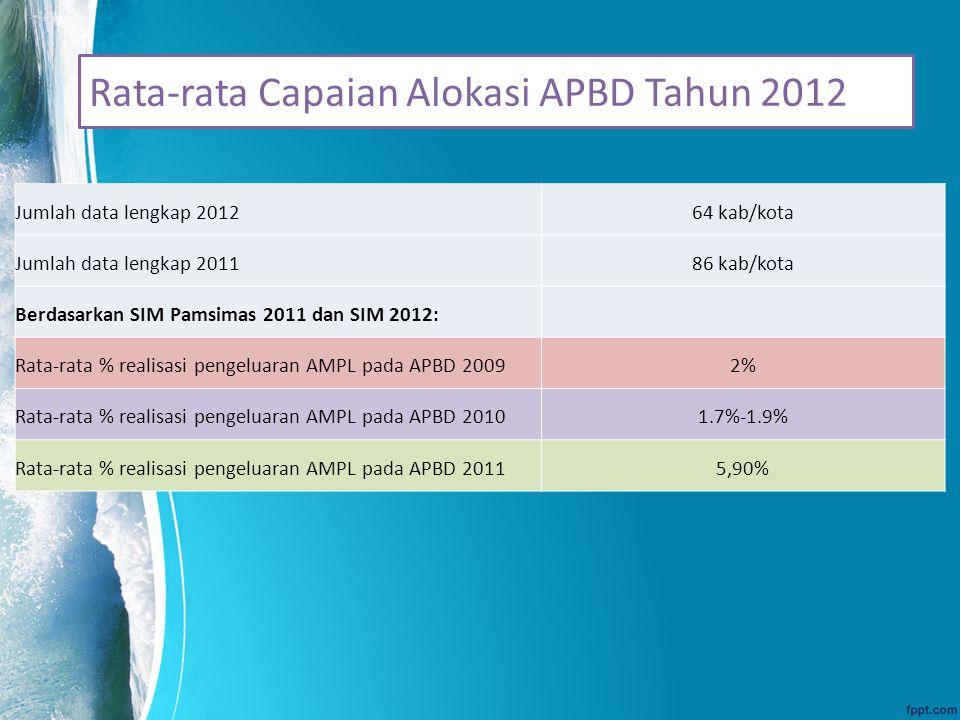 Rata-rata Capaian Alokasi APBD Tahun 2012 Jumlah data lengkap 201264 kab/kota Jumlah data lengkap 201186 kab/kota Berdasarkan SIM Pamsimas 2011 dan SIM 2012: Rata-rata % realisasi pengeluaran AMPL pada APBD 20092% Rata-rata % realisasi pengeluaran AMPL pada APBD 20101.7%-1.9% Rata-rata % realisasi pengeluaran AMPL pada APBD 20115,90%