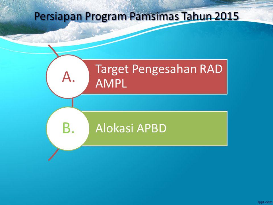 Persiapan Program Pamsimas Tahun 2015 Target Pengesahan RAD AMPL Alokasi APBD A. B.