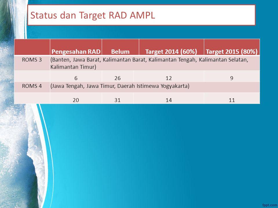 Status dan Target RAD AMPL Pengesahan RADBelumTarget 2014 (60%)Target 2015 (80%) ROMS 3(Banten, Jawa Barat, Kalimantan Barat, Kalimantan Tengah, Kalimantan Selatan, Kalimantan Timur) 626129 ROMS 4(Jawa Tengah, Jawa Timur, Daerah Istimewa Yogyakarta) 20311411
