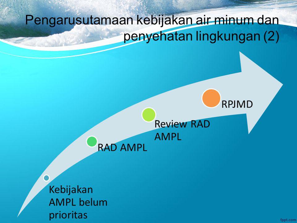 Pengarusutamaan kebijakan air minum dan penyehatan lingkungan (2) Kebijakan AMPL belum prioritas RAD AMPL Review RAD AMPL RPJMD