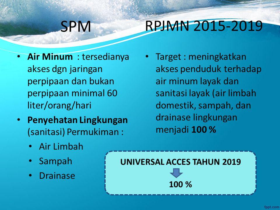 SPM Air Minum : tersedianya akses dgn jaringan perpipaan dan bukan perpipaan minimal 60 liter/orang/hari Penyehatan Lingkungan (sanitasi) Permukiman : Air Limbah Sampah Drainase Target : meningkatkan akses penduduk terhadap air minum layak dan sanitasi layak (air limbah domestik, sampah, dan drainase lingkungan menjadi 100 % RPJMN 2015-2019 UNIVERSAL ACCES TAHUN 2019 100 %