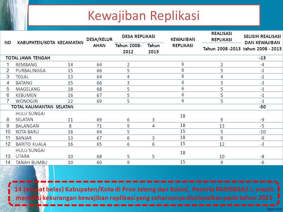Kewajiban Replikasi 14 (empat belas) Kabupaten/Kota di Prov Jateng dan Kalsel, Peserta PAMSIMAS I, masih memiliki kekurangan kewajiban replikasi yang seharusnya diselesaikan pada tahun 2013 NOKABUPATEN/KOTAKECAMATAN DESA/KELUR AHAN DESA REPLIKASI KEWAJIBAN REPLIKASI REALISASI REPLIKASI SELISIH REALISASI DAN KEWAJIBAN tahun 2008 - 2013 Tahun 2008- 2012 Tahun 2013 Tahun 2008 -2013 TOTAL JAWA TENGAH -13 1 REMBANG14642 62-4 2 PURBALINGGA15665 65 3 TEGAL13644 64-2 4 BATANG15663 63-3 5 MAGELANG18685 65 6 KEBUMEN16675 65 7 WONOGIRI22695 65 TOTAL KALIMANTAN SELATAN -50 8 HULU SUNGAI SELATAN116963 18 9-9 9 BALANGAN871941813-5 10 KOTA BARU16645 155-10 11 BANJAR136763189-9 12 BARITO KUALA1665661512-3 13 HULU SUNGAI UTARA106855 18 10-8 14 TANAH BUMBU10609 159-6