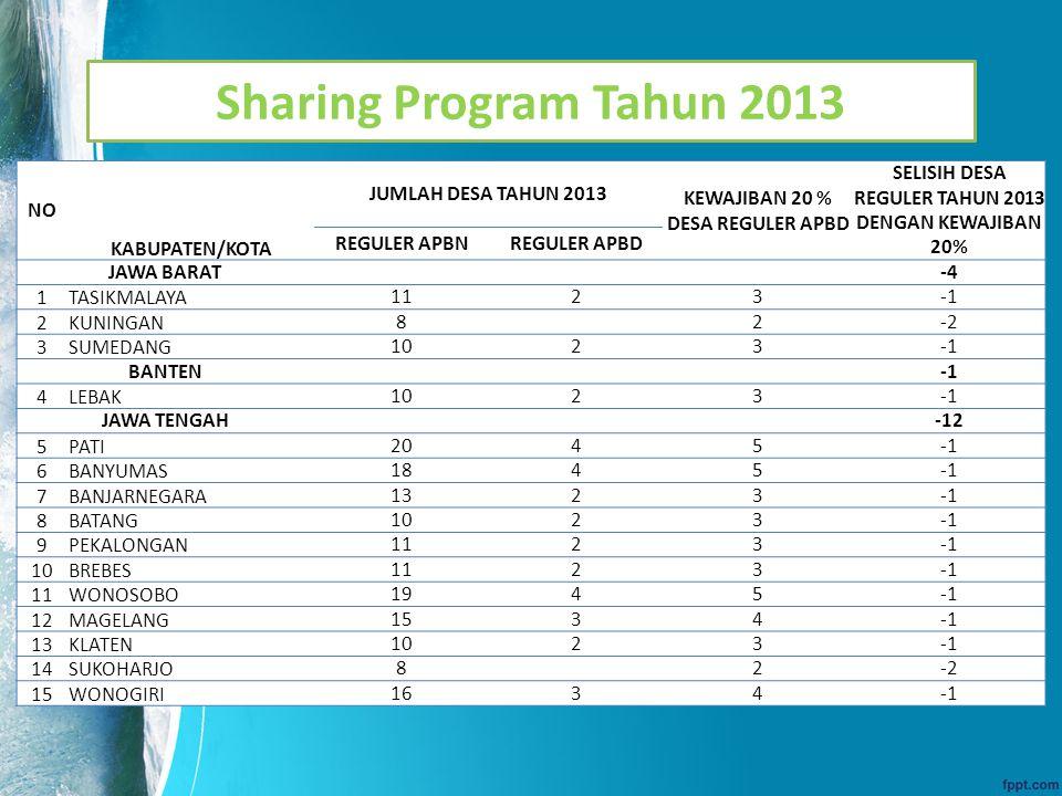 Sharing Program Tahun 2014 NO KABUPATEN/KOTA JUMLAH DESA TAHUN 2014 KEWAJIBAN 20 % DESA REGULER APBD SELISIH DESA REGULER TAHUN 2014 DENGAN KEWAJIBAN 20% REGULER APBNREGULER APBD KALIMANTAN BARAT 1KUBU RAYA4 1 KALIMANTAN TIMUR812 2KUTAI BARAT812 JAWA TENGAH17010543-2 3BANYUMAS8 2-2