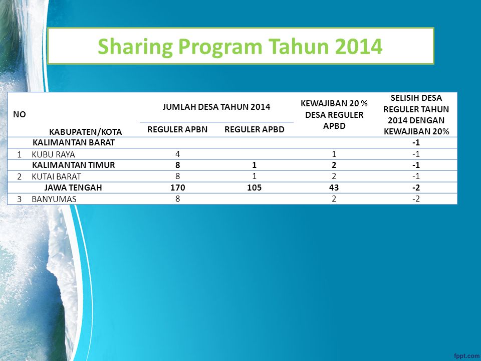 Sharing Program Tahun 2014 NO KABUPATEN/KOTA JUMLAH DESA TAHUN 2014 KEWAJIBAN 20 % DESA REGULER APBD SELISIH DESA REGULER TAHUN 2014 DENGAN KEWAJIBAN