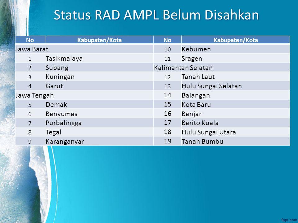 Status RAD AMPL Belum Disahkan NoKabupaten/KotaNoKabupaten/Kota Jawa Barat 10 Kebumen 1 Tasikmalaya 11 Sragen 2 SubangKalimantan Selatan 3 Kuningan 12