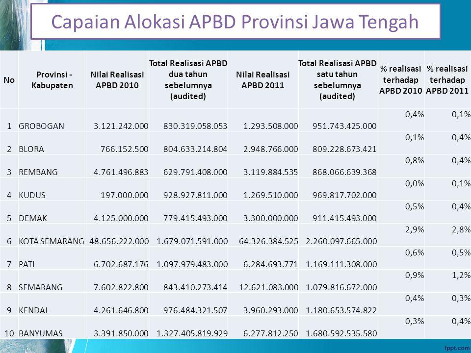 Capaian Alokasi APBD Provinsi Jawa Tengah No Provinsi - Kabupaten Nilai Realisasi APBD 2010 Total Realisasi APBD dua tahun sebelumnya (audited) Nilai Realisasi APBD 2011 Total Realisasi APBD satu tahun sebelumnya (audited) % realisasi terhadap APBD 2010 % realisasi terhadap APBD 2011 1GROBOGAN3.121.242.000830.319.058.0531.293.508.000951.743.425.000 0,4%0,1% 2BLORA766.152.500804.633.214.8042.948.766.000809.228.673.421 0,1%0,4% 3REMBANG4.761.496.883629.791.408.0003.119.884.535868.066.639.368 0,8%0,4% 4KUDUS197.000.000928.927.811.0001.269.510.000969.817.702.000 0,0%0,1% 5DEMAK4.125.000.000779.415.493.0003.300.000.000911.415.493.000 0,5%0,4% 6KOTA SEMARANG48.656.222.0001.679.071.591.00064.326.384.5252.260.097.665.000 2,9%2,8% 7PATI6.702.687.1761.097.979.483.0006.284.693.7711.169.111.308.000 0,6%0,5% 8SEMARANG7.602.822.800843.410.273.41412.621.083.0001.079.816.672.000 0,9%1,2% 9KENDAL4.261.646.800976.484.321.5073.960.293.0001.180.653.574.822 0,4%0,3% 10BANYUMAS3.391.850.0001.327.405.819.9296.277.812.2501.680.592.535.580 0,3%0,4%