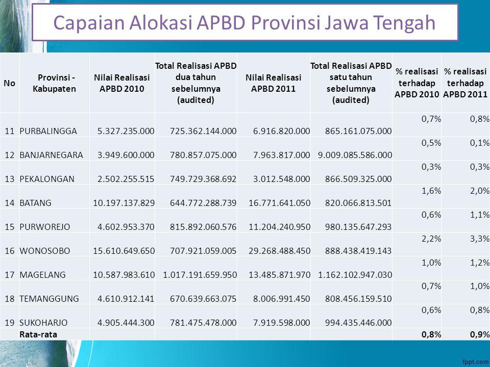 Capaian Alokasi APBD Provinsi Jawa Tengah No Provinsi - Kabupaten Nilai Realisasi APBD 2010 Total Realisasi APBD dua tahun sebelumnya (audited) Nilai