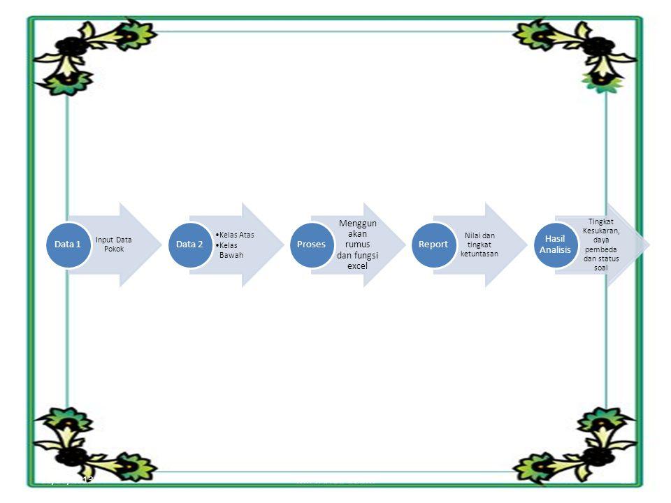 10/30/201312MIFTAHUL ULUM Input Data Pokok Data 1 Kelas Atas Kelas Bawah Data 2 Menggun akan rumus dan fungsi excel Proses Nilai dan tingkat ketuntasan Report Tingkat Kesukaran, daya pembeda dan status soal Hasil Analisis