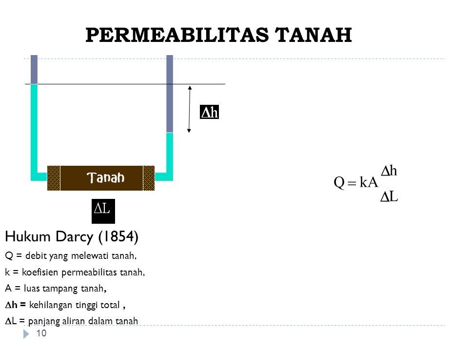 10 Hukum Darcy (1854) Q = debit yang melewati tanah, k = koefisien permeabilitas tanah, A = luas tampang tanah,  h = kehilangan tinggi total,  L = p