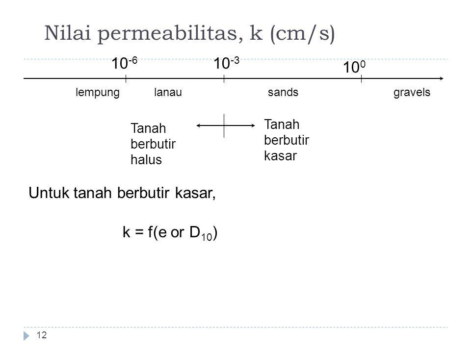 Nilai permeabilitas, k (cm/s) 12 10 -3 10 -6 10 0 lempunggravelssandslanau Tanah berbutir kasar Tanah berbutir halus Untuk tanah berbutir kasar, k = f