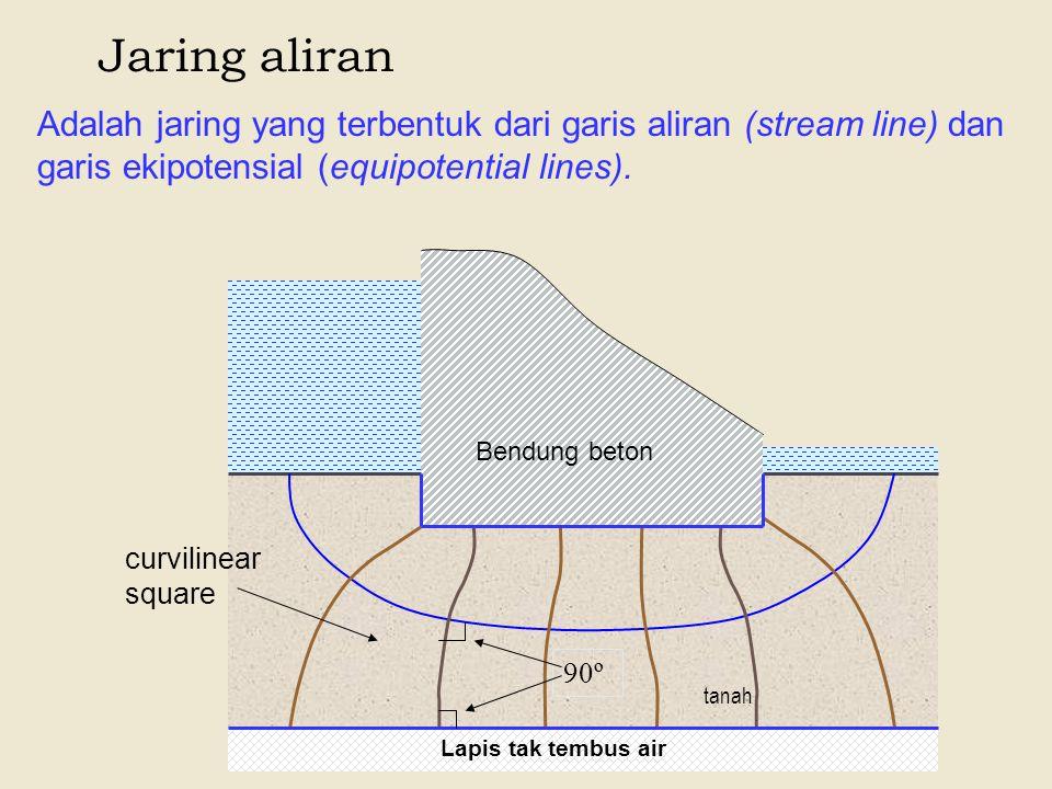 Jaring aliran Adalah jaring yang terbentuk dari garis aliran (stream line) dan garis ekipotensial (equipotential lines). Bendung beton Lapis tak tembu