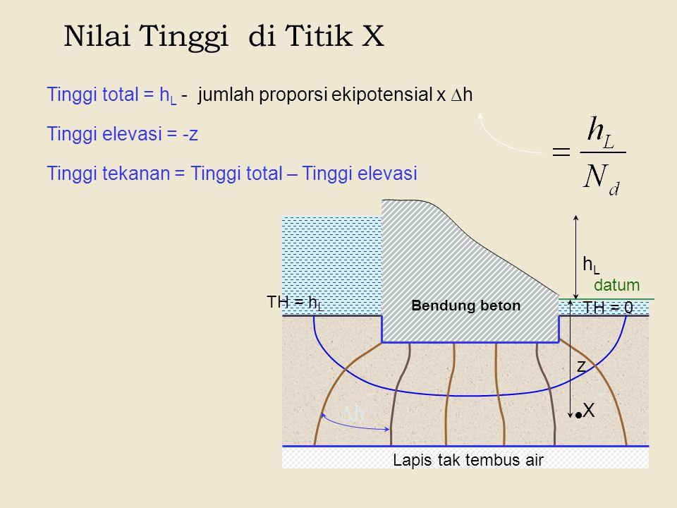 Nilai Tinggi di Titik X Lapis tak tembus air Bendung beton datum X z hLhL TH = h L TH = 0 Tinggi total = h L - jumlah proporsi ekipotensial x  h hh