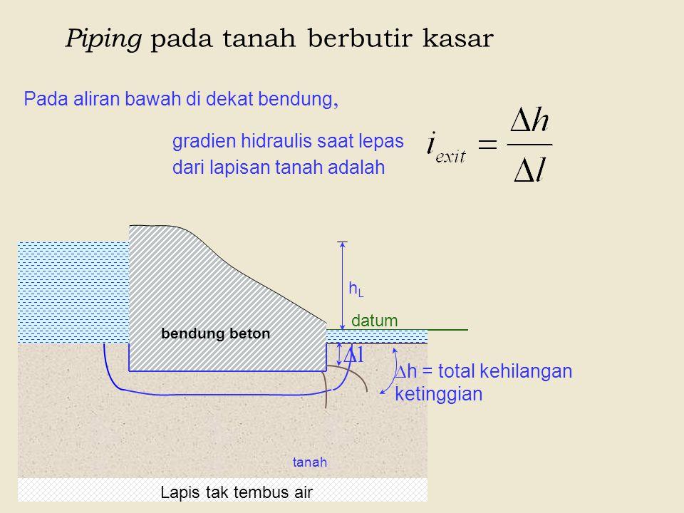 Piping pada tanah berbutir kasar datum bendung beton Lapis tak tembus air tanah hLhL Pada aliran bawah di dekat bendung,  h = total kehilangan keting