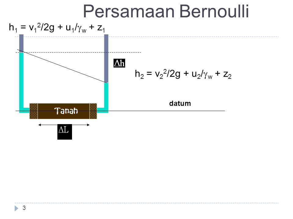 3 Persamaan Bernoulli Tanah h 2 = v 2 2 /2g + u 2 /  w + z 2 datum h 1 = v 1 2 /2g + u 1 /  w + z 1