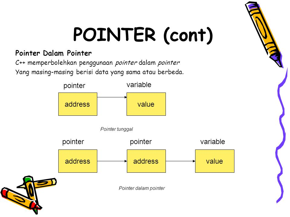 Pointer Dalam Pointer C++ memperbolehkan penggunaan pointer dalam pointer Yang masing-masing berisi data yang sama atau berbeda.