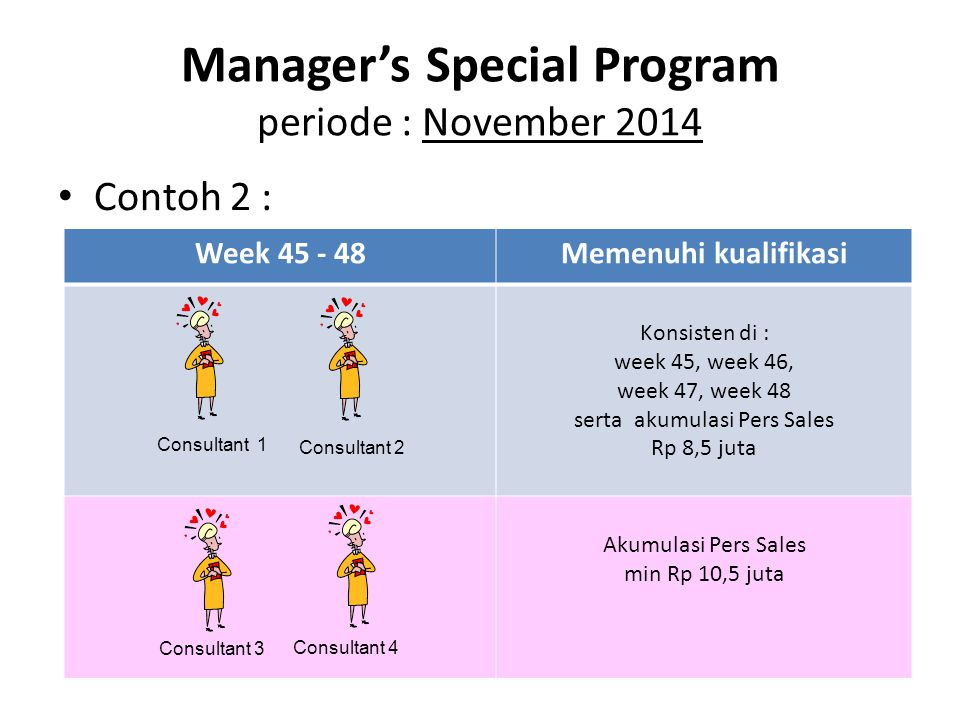 Contoh 2 : Manager's Special Program periode : November 2014 Week 45 - 48Memenuhi kualifikasi Konsisten di : week 45, week 46, week 47, week 48 serta