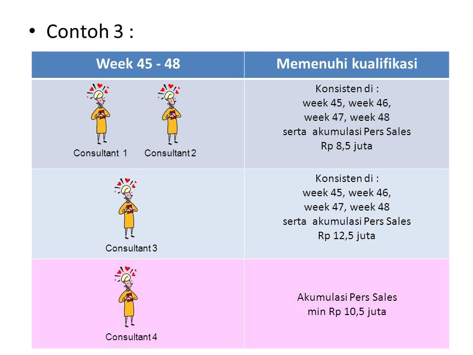 Contoh 3 : Week 45 - 48Memenuhi kualifikasi Konsisten di : week 45, week 46, week 47, week 48 serta akumulasi Pers Sales Rp 8,5 juta Konsisten di : we