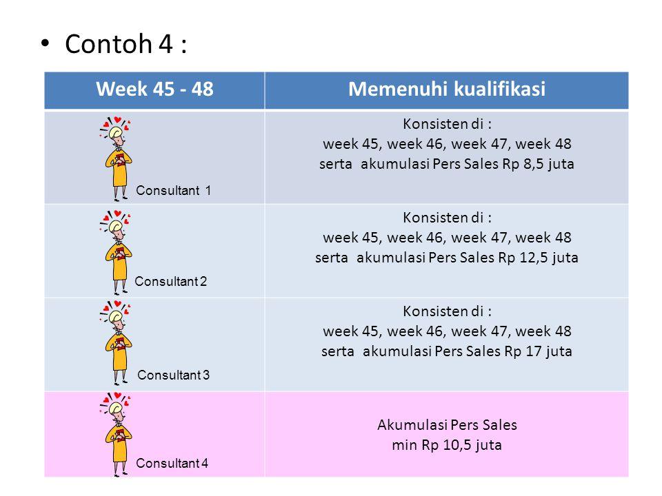Contoh 4 : Week 45 - 48Memenuhi kualifikasi Konsisten di : week 45, week 46, week 47, week 48 serta akumulasi Pers Sales Rp 8,5 juta Konsisten di : we