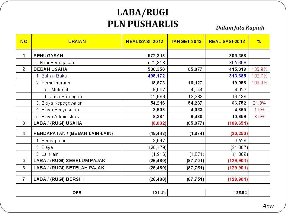 Ariw NILAI PENGURANG UNIT - 2013