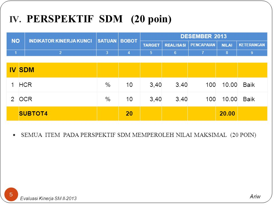 Ariw Evaluasi Kinerja SM II-2013 II. PERSPEKTIF PRODUK DAN LAYANAN (21 poin) III. PROSES BISNIS INTERNAL (32 poin) 4 Nilai nya tercapai = 52 poin, LFM