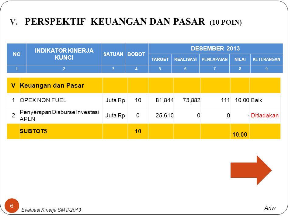 Ariw Evaluasi Kinerja SM II-2013 IV. PERSPEKTIF SDM (20 poin) 5 SEMUA ITEM PADA PERSPEKTIF SDM MEMPEROLEH NILAI MAKSIMAL (20 POIN) NO INDIKATOR KINERJ