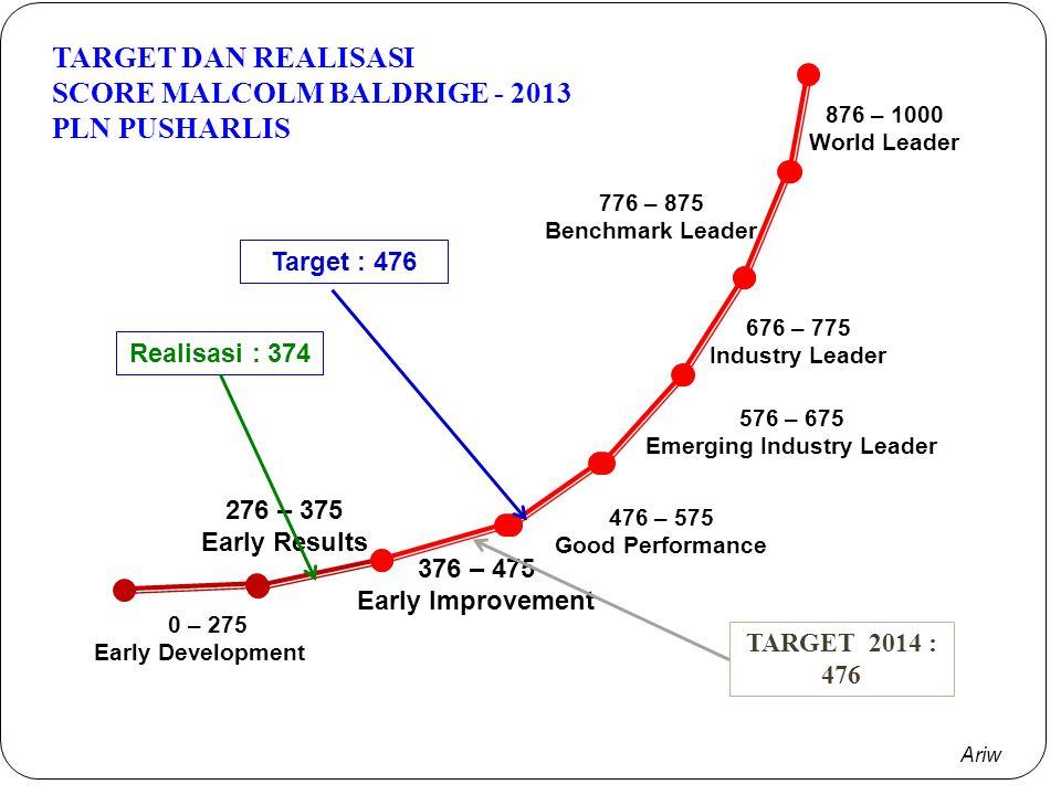 Ariw Evaluasi Kinerja SM II-2013 TOTAL NILAI KINERJA ORGANISASI (NKO) - 2013 8 NO INDIKATOR KINERJA KUNCI SATUANBOBOT DESEMBER 2013 TARGETREALISASI PE