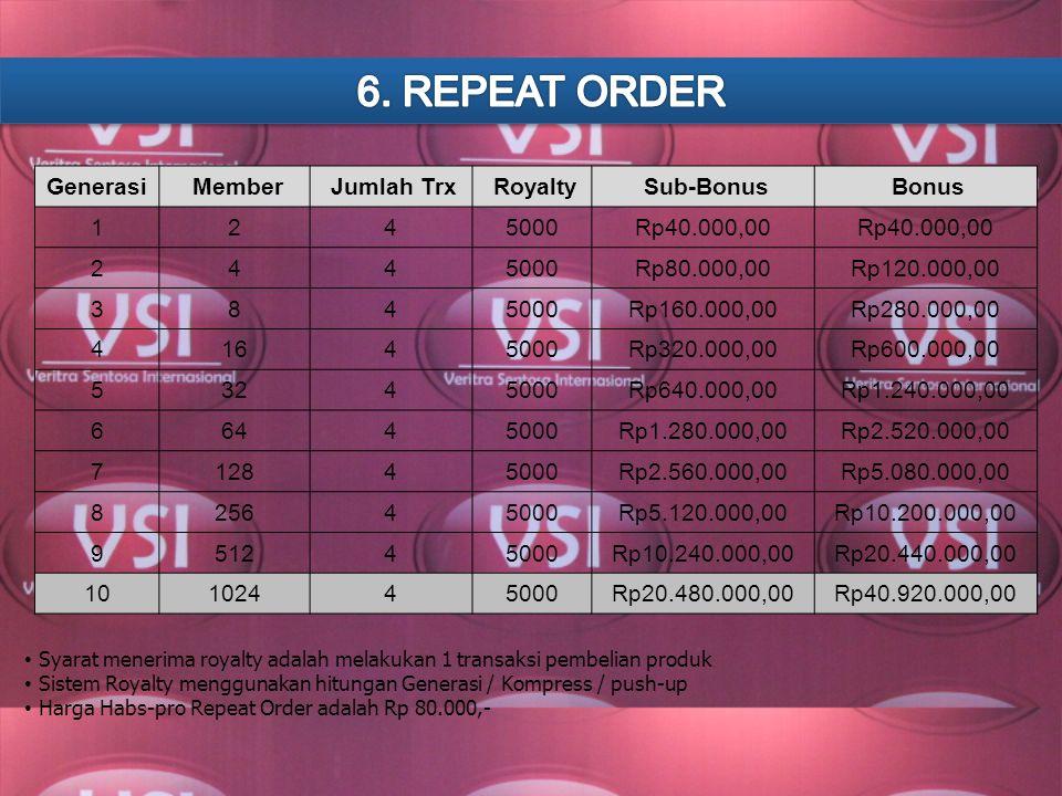 Bonus Repeat Order bulanan yang didapat dari total transaksi payment yang terjadi di group Anda sampai dengan 10 Generasi Kompres. GENERASIJMLH AGENRO