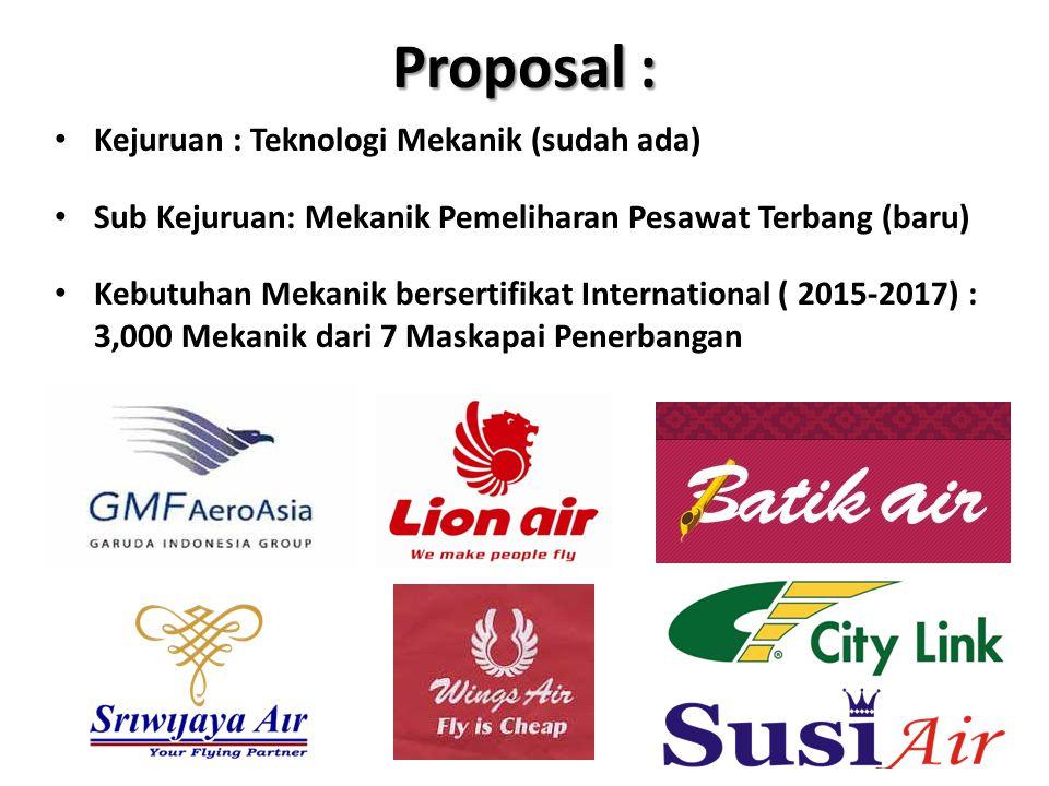 Proposal : Kejuruan : Teknologi Mekanik (sudah ada) Sub Kejuruan: Mekanik Pemeliharan Pesawat Terbang (baru) Kebutuhan Mekanik bersertifikat Internati