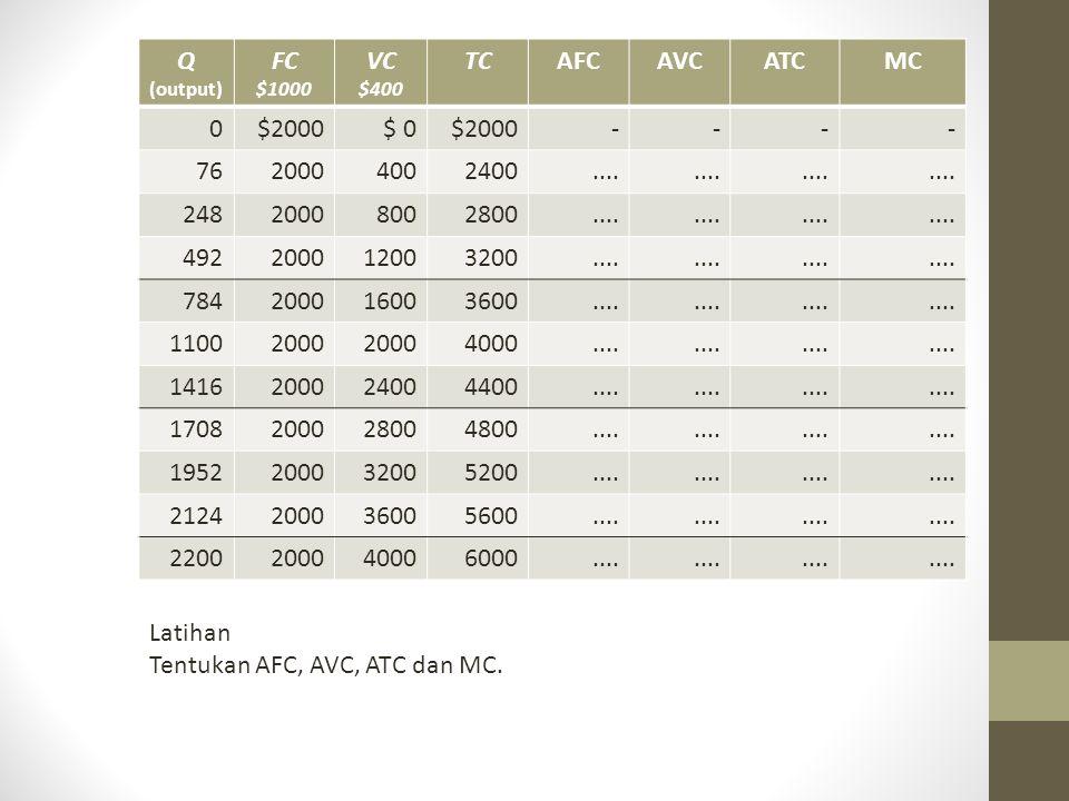 Q (output) FC $1000 VC $400 TCAFCAVCATCMC 0$2000$ 0$2000---- 7620004002400.... 24820008002800.... 492200012003200.... 784200016003600.... 11002000 400