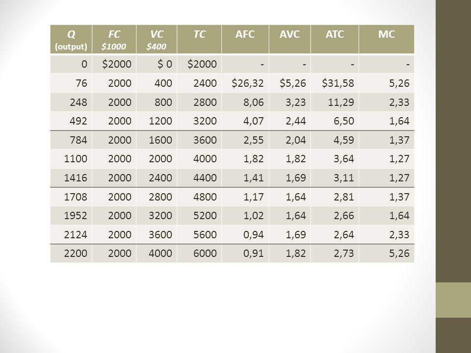 Q (output) FC $1000 VC $400 TCAFCAVCATCMC 0$2000$ 0$2000---- 7620004002400$26,32$5,26$31,585,26 248200080028008,063,2311,292,33 4922000120032004,072,4