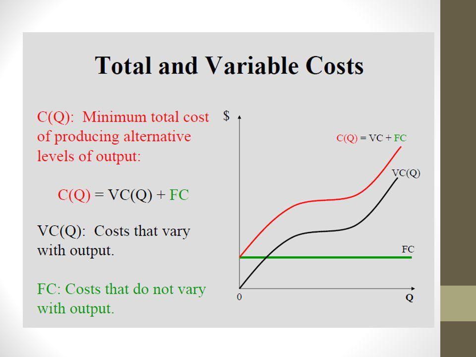 Q (output) FC $1000 VC $400 TCAFCAVCATCMC 0$2000$ 0$2000---- 7620004002400....