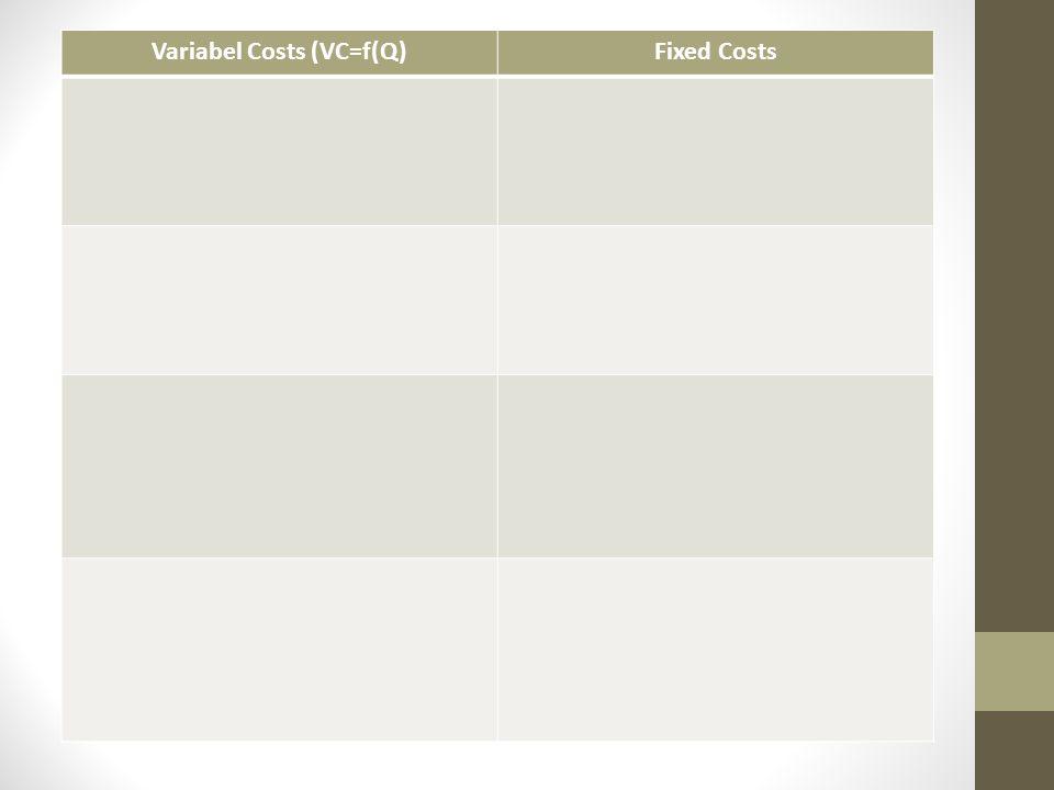 Variabel Costs (VC=f(Q)Fixed Costs